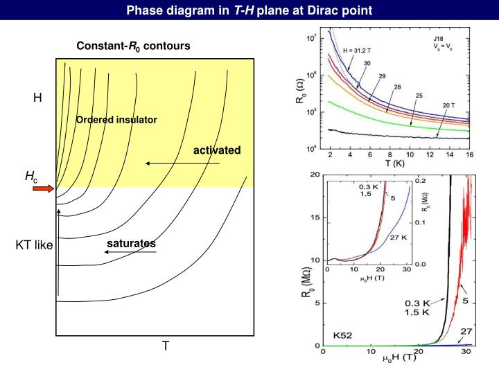 Phase diagram in