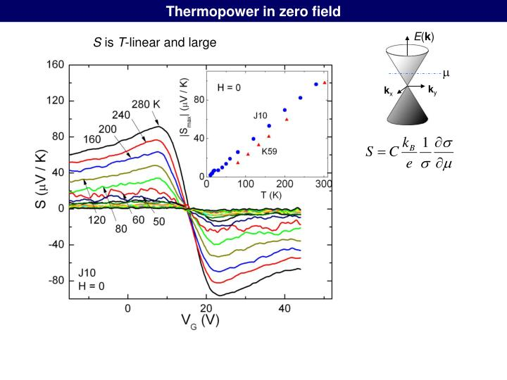Thermopower in zero field
