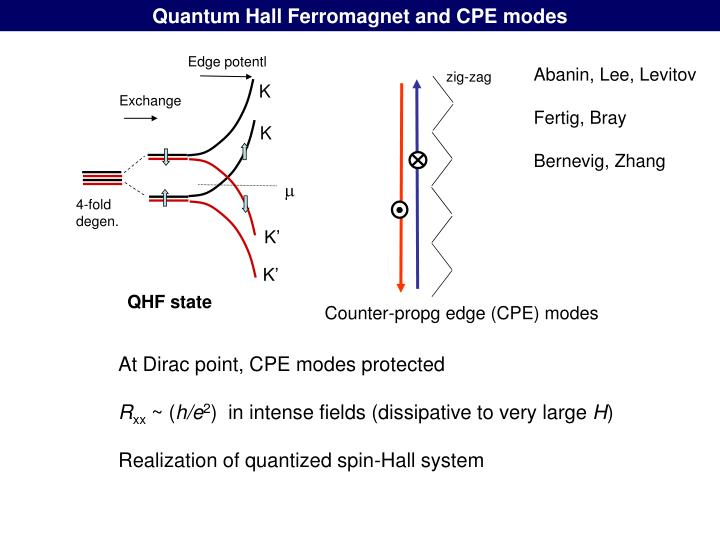 Quantum Hall Ferromagnet and CPE modes