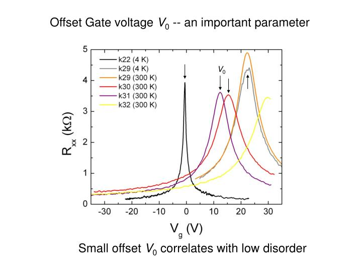 Offset Gate voltage