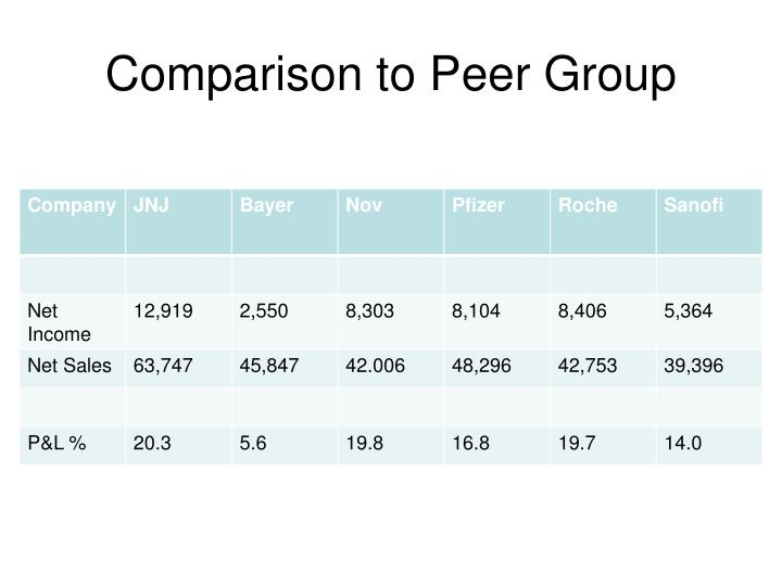 Comparison to Peer Group
