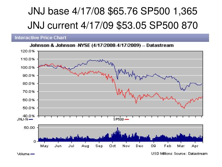 Jnj base 4 17 08 65 76 sp500 1 365 jnj current 4 17 09 53 05 sp500 870