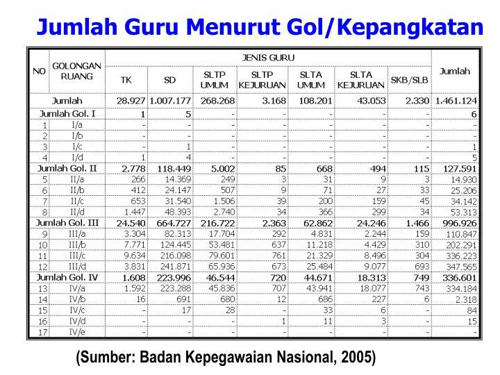 Jumlah guru menurut gol kepangkatan