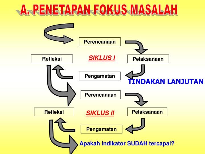 A. PENETAPAN FOKUS MASALAH