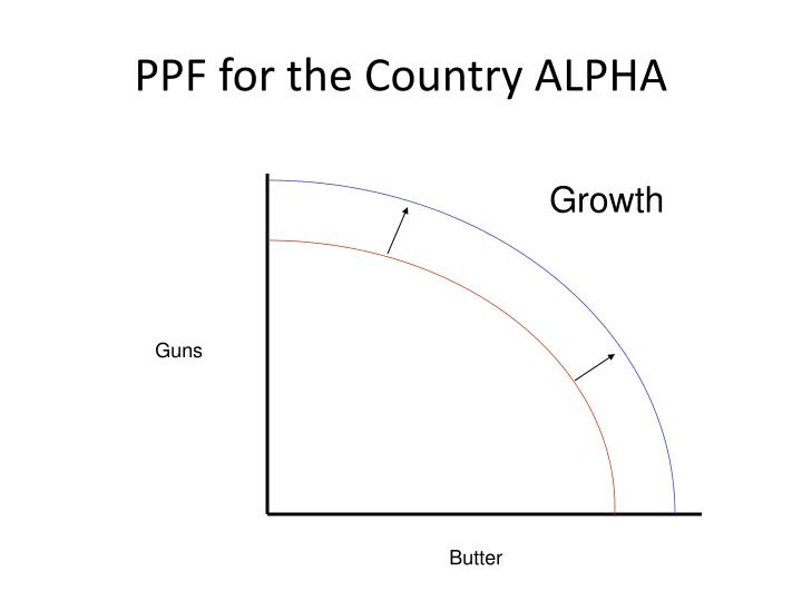 PPF for the Country ALPHA