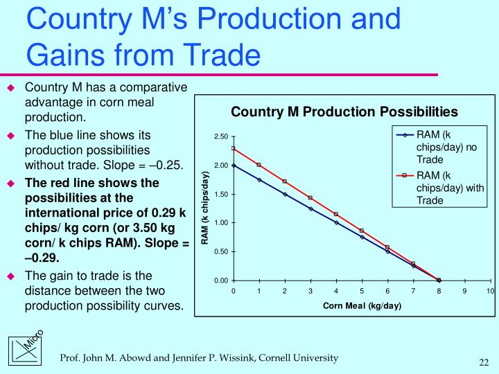 Country M's Production and Gains from Trade