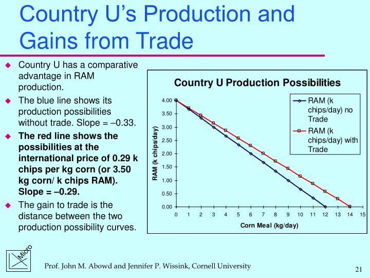 Country U's Production and Gains from Trade