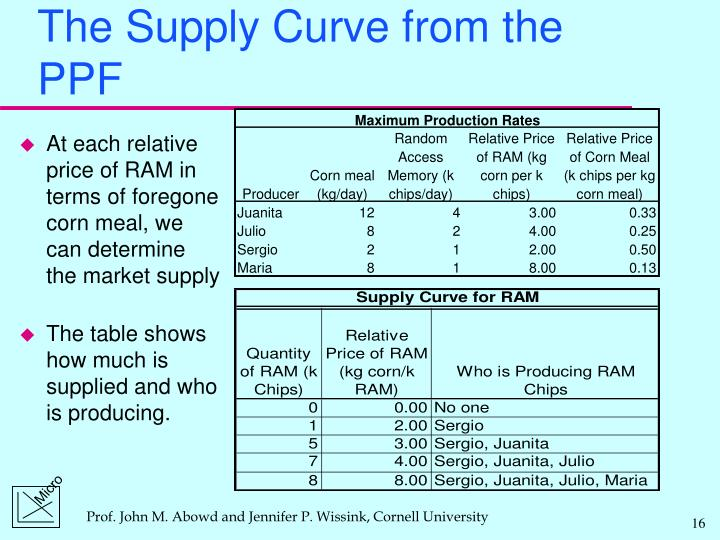 The Supply Curve from the PPF