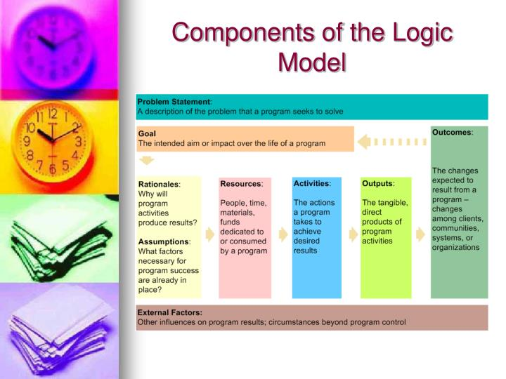 Components of the Logic Model