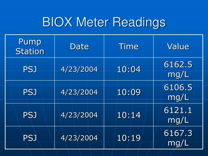 BIOX Meter Readings