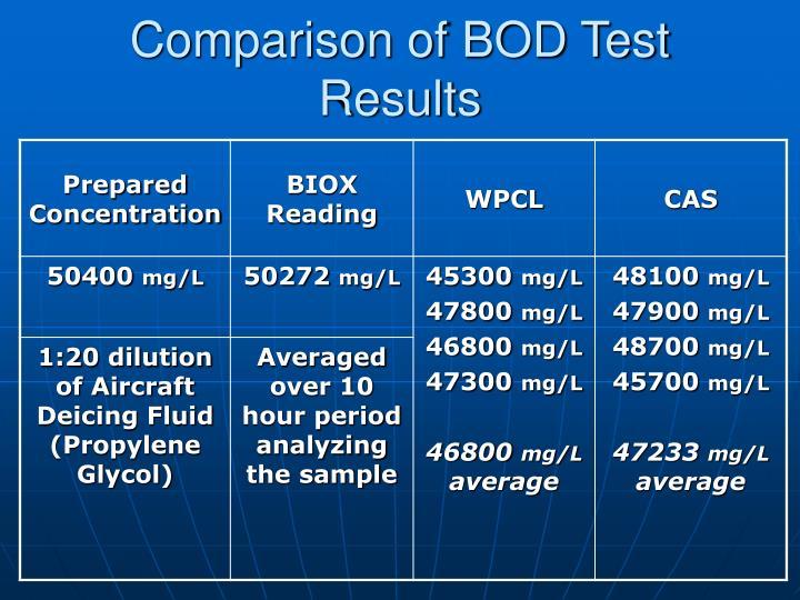 Comparison of BOD Test Results