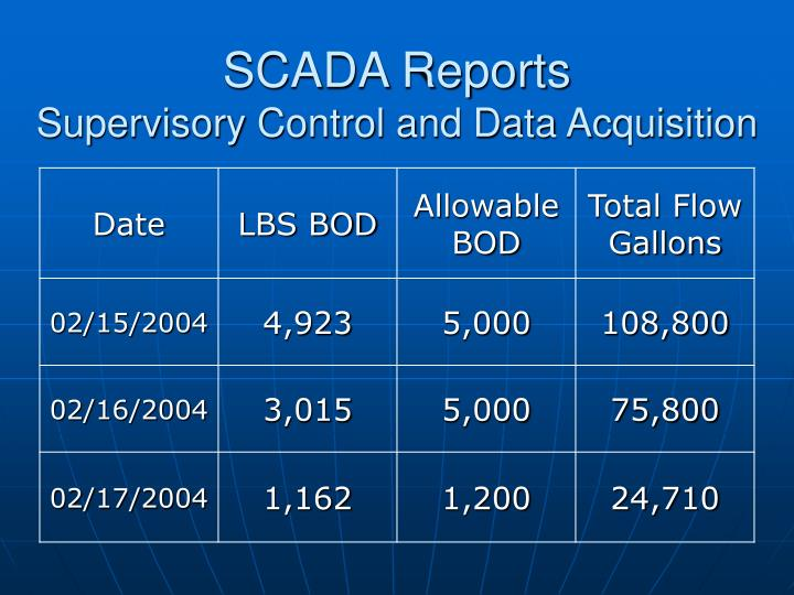 SCADA Reports