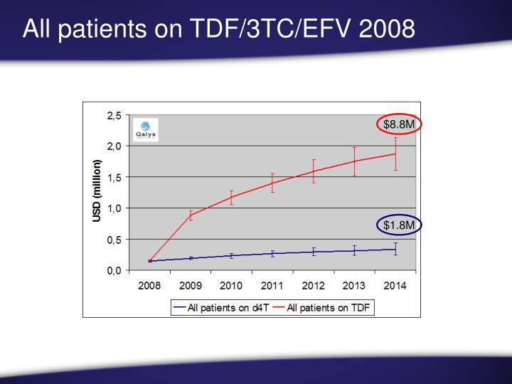 All patients on TDF/3TC/EFV 2008