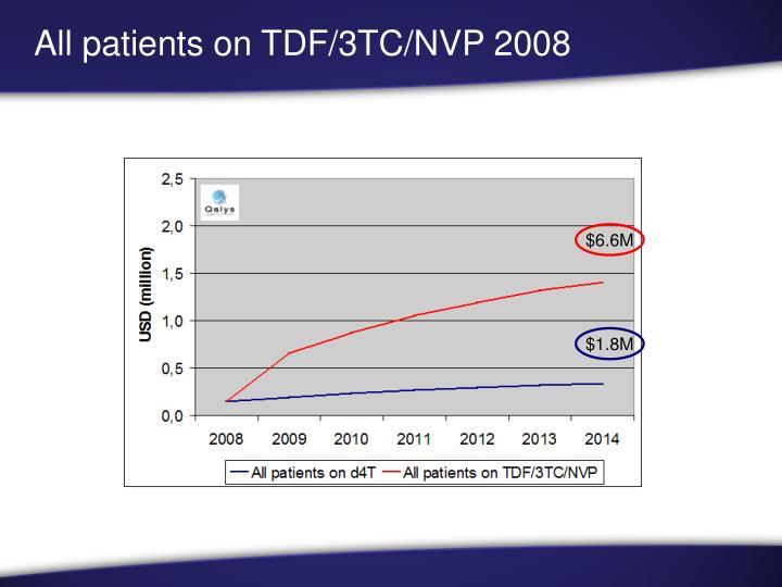 All patients on TDF/3TC/NVP 2008