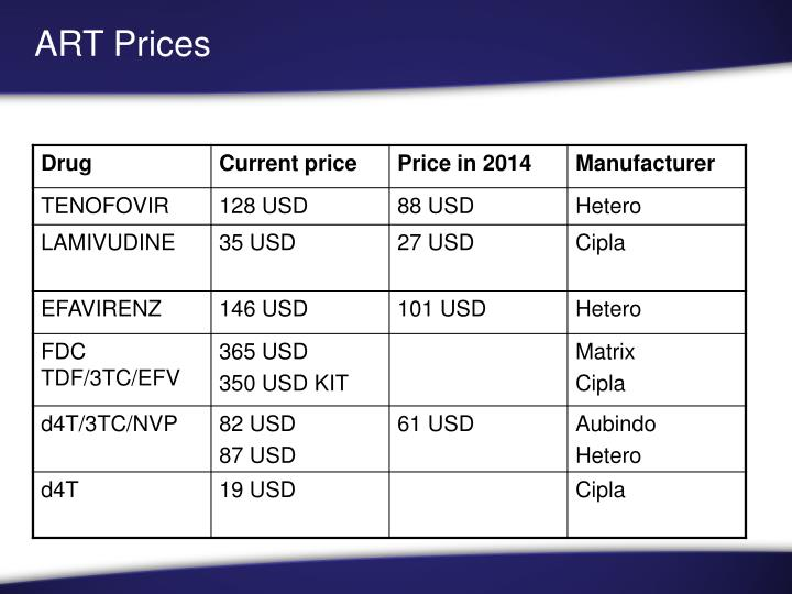 ART Prices
