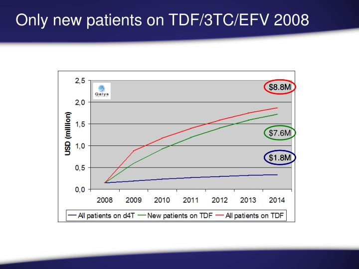 Only new patients on TDF/3TC/EFV 2008