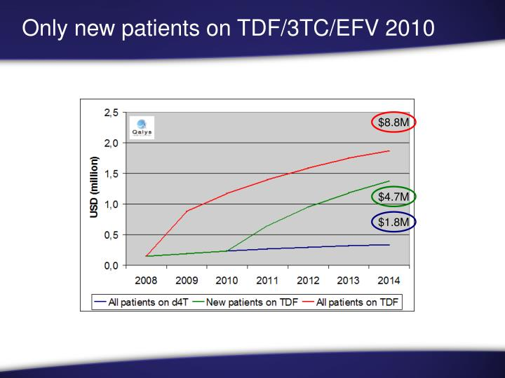Only new patients on TDF/3TC/EFV 2010