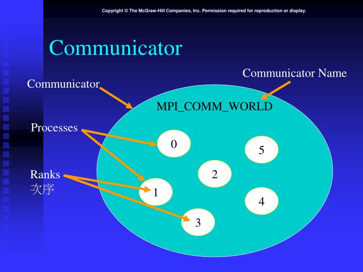 Communicator Name
