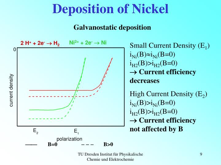 Deposition of Nickel
