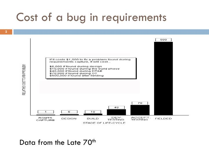 Cost of a bug in requirements