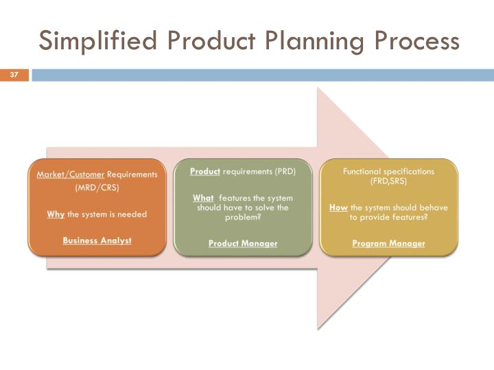 Simplified Product Planning Process