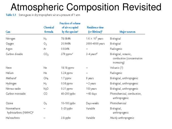 Atmospheric composition revisited