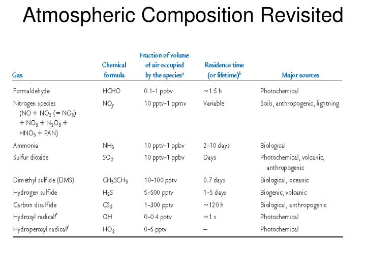 Atmospheric composition revisited1