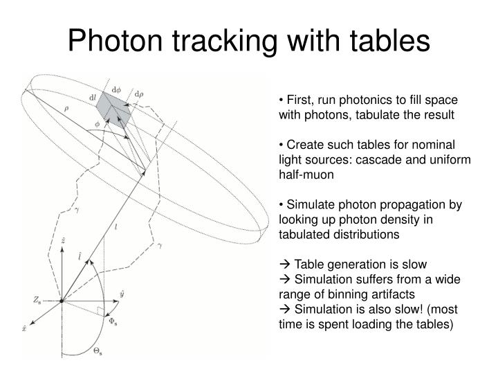 Photon tracking with tables