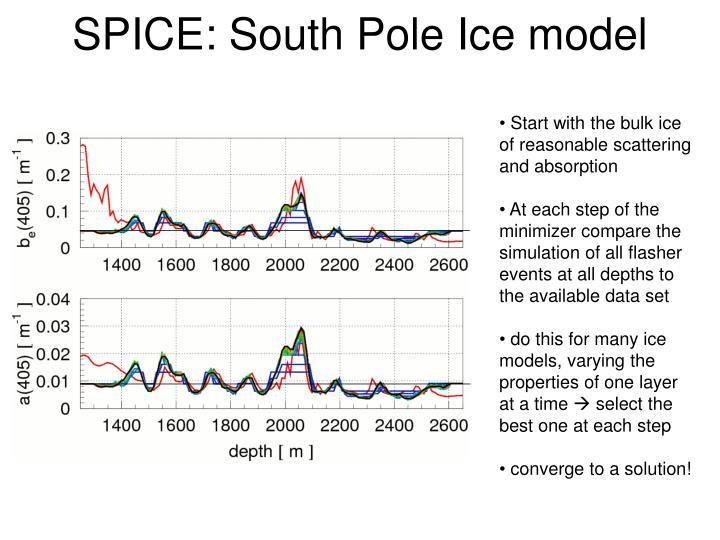 SPICE: South Pole Ice model