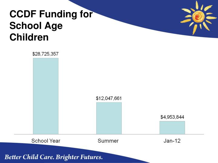 CCDF Funding for School Age Children