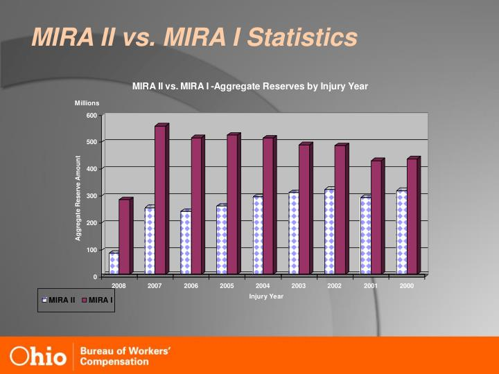 MIRA II vs. MIRA I Statistics