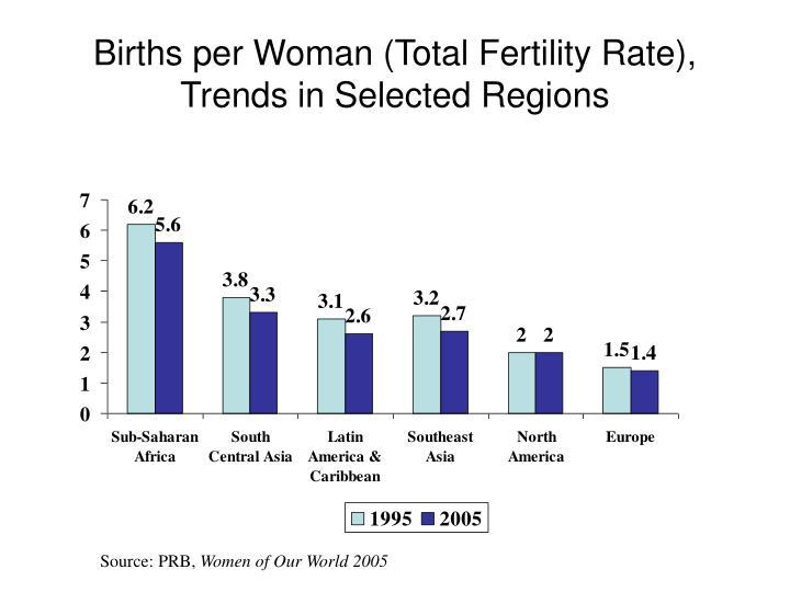 Births per Woman (Total Fertility Rate),