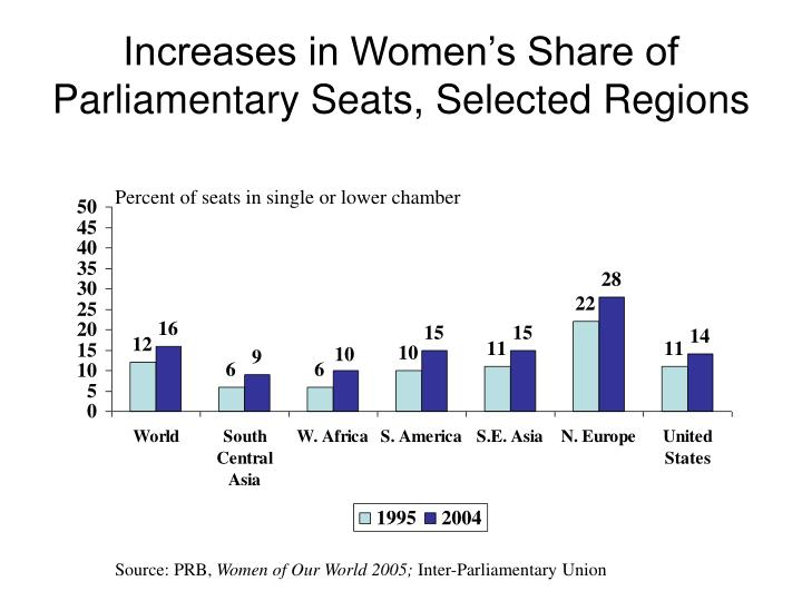 Increases in Women's Share of Parliamentary Seats, Selected Regions