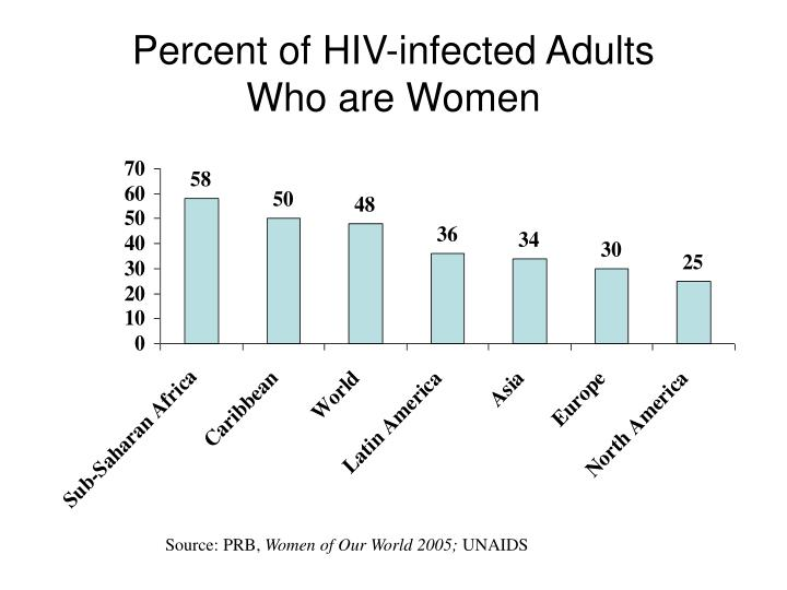 Percent of HIV-infected Adults