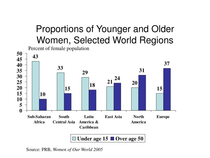 Proportions of Younger and Older Women, Selected World Regions