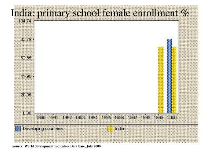 India: primary school female enrollment %