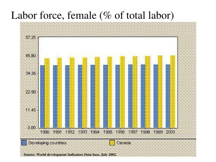 Labor force, female (% of total labor)