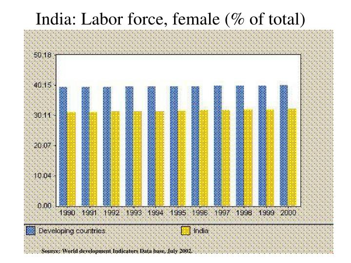 India: Labor force, female (% of total)
