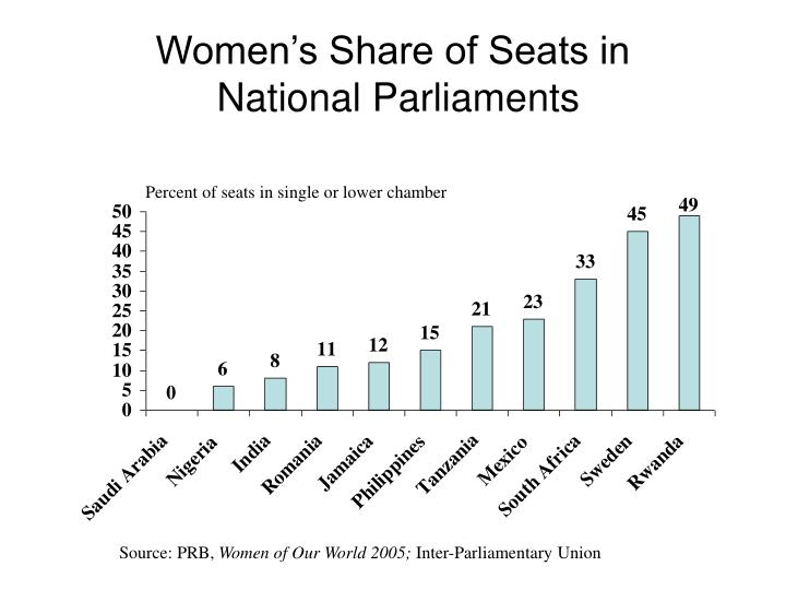 Women's Share of Seats in