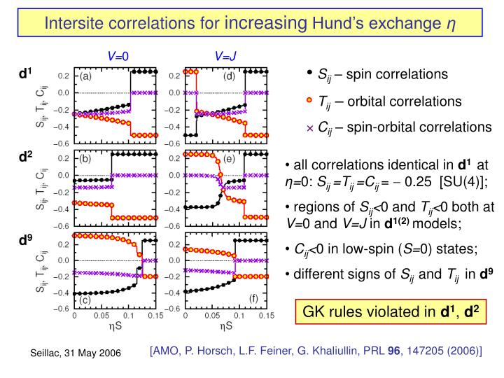 Intersite correlations for