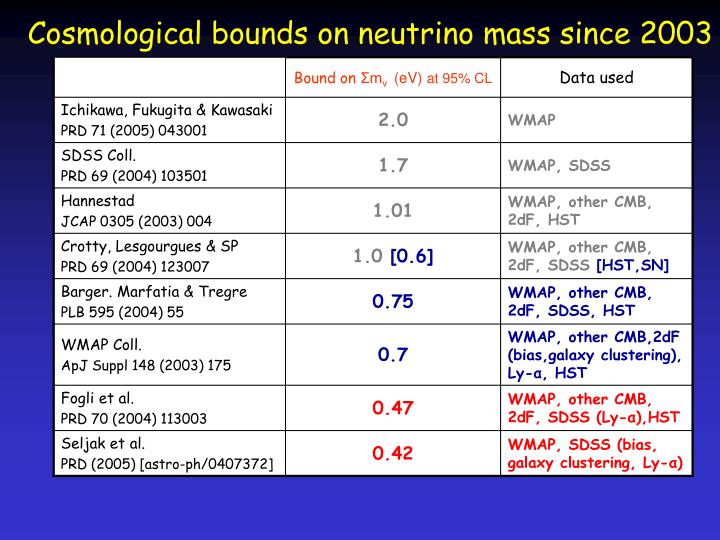 Cosmological bounds on neutrino mass since 2003