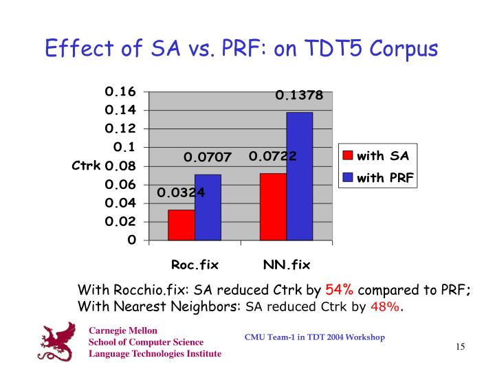 Effect of SA vs. PRF: on TDT5 Corpus