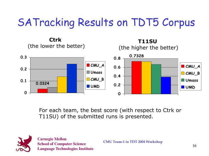 SATracking Results on TDT5 Corpus