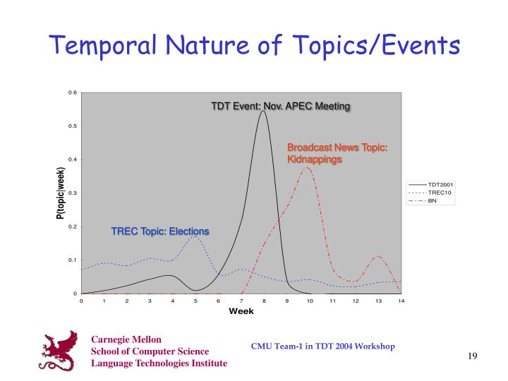 Temporal Nature of Topics/Events
