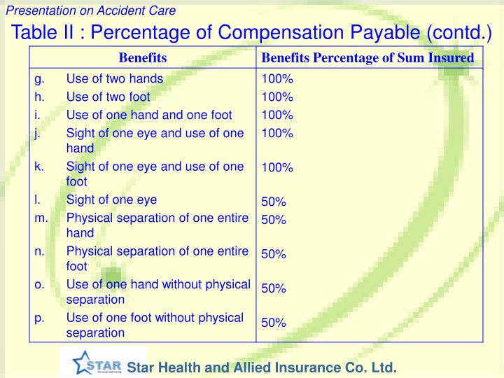 Table II : Percentage of Compensation Payable (contd.)