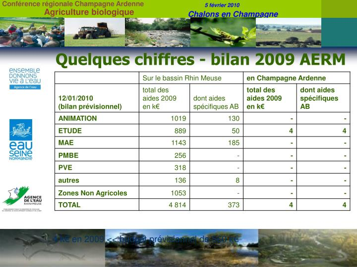 Quelques chiffres - bilan 2009 AERM