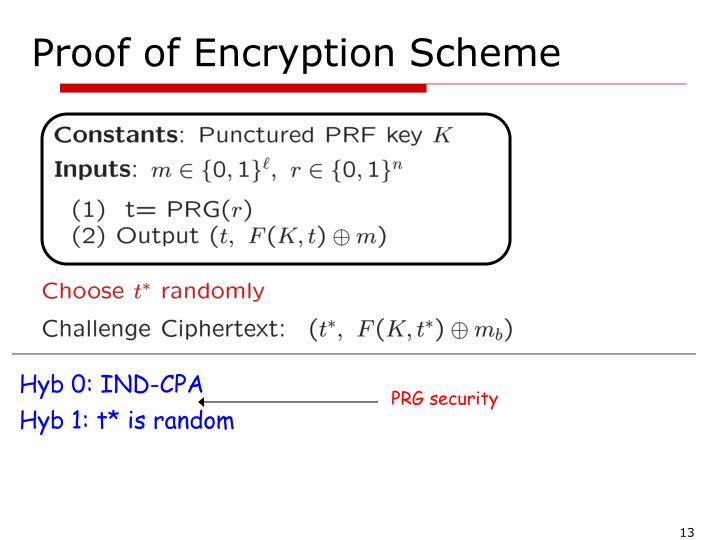Proof of Encryption Scheme