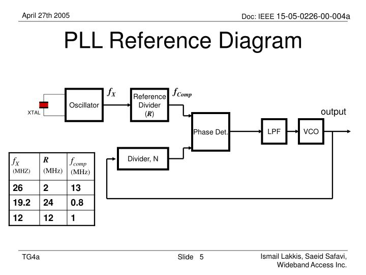 PLL Reference Diagram