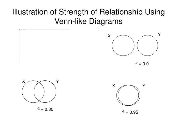 Illustration of Strength of Relationship Using Venn-like Diagrams