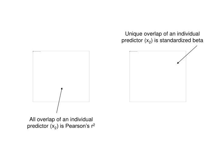Unique overlap of an individual predictor (x